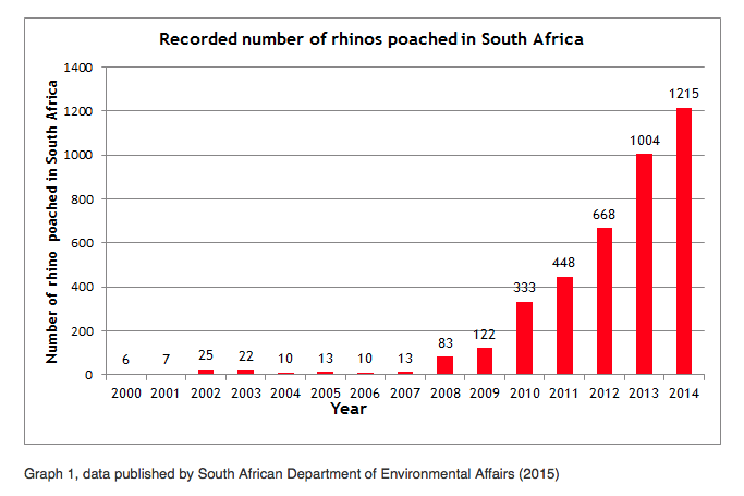 Rhino stats for 2014